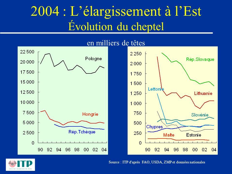 2004 : L'élargissement à l'Est Évolution du cheptel