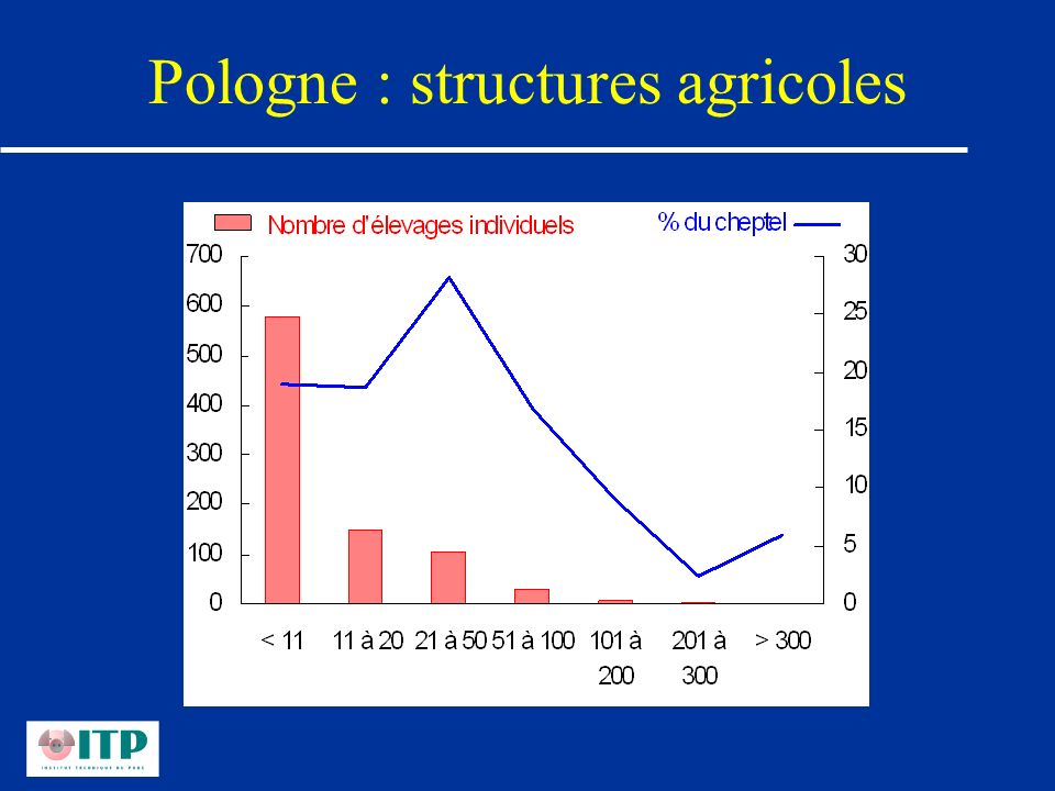 Pologne : structures agricoles