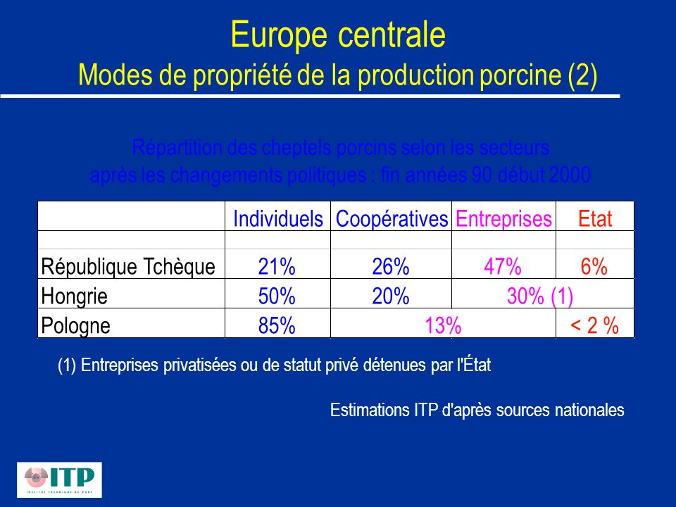 Europe centrale Modes de propriété de la production porcine (2)