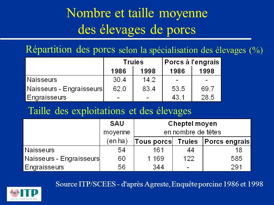 Nombre et taille moyenne des élevages de porcs