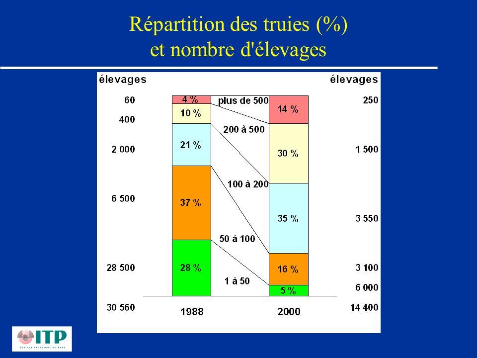 Répartition des truies (%) et nombre d élevages