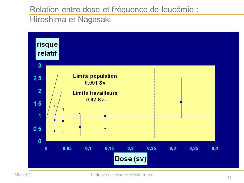 Relation entre dose et fréquence de leucémie : Hiroshima et Nagasaki