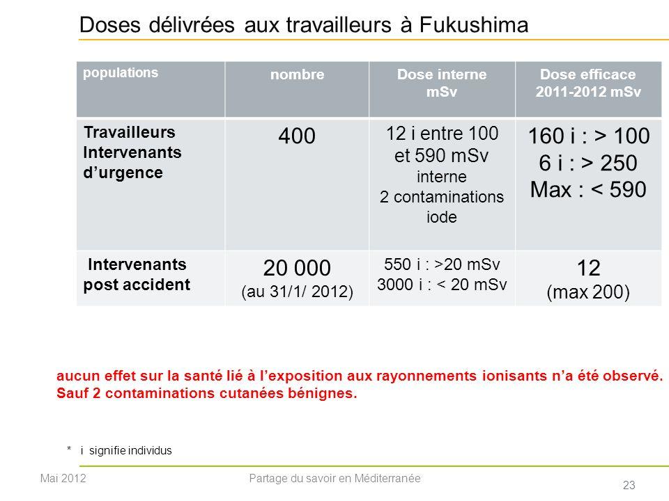 Doses délivrées aux travailleurs à Fukushima