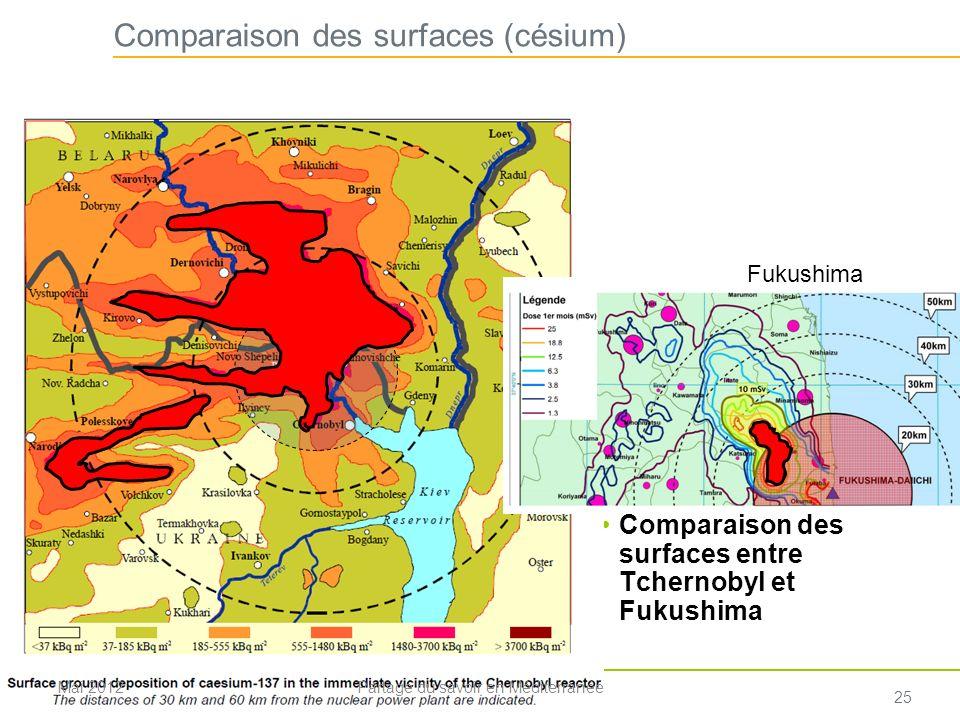 Comparaison des surfaces (césium)