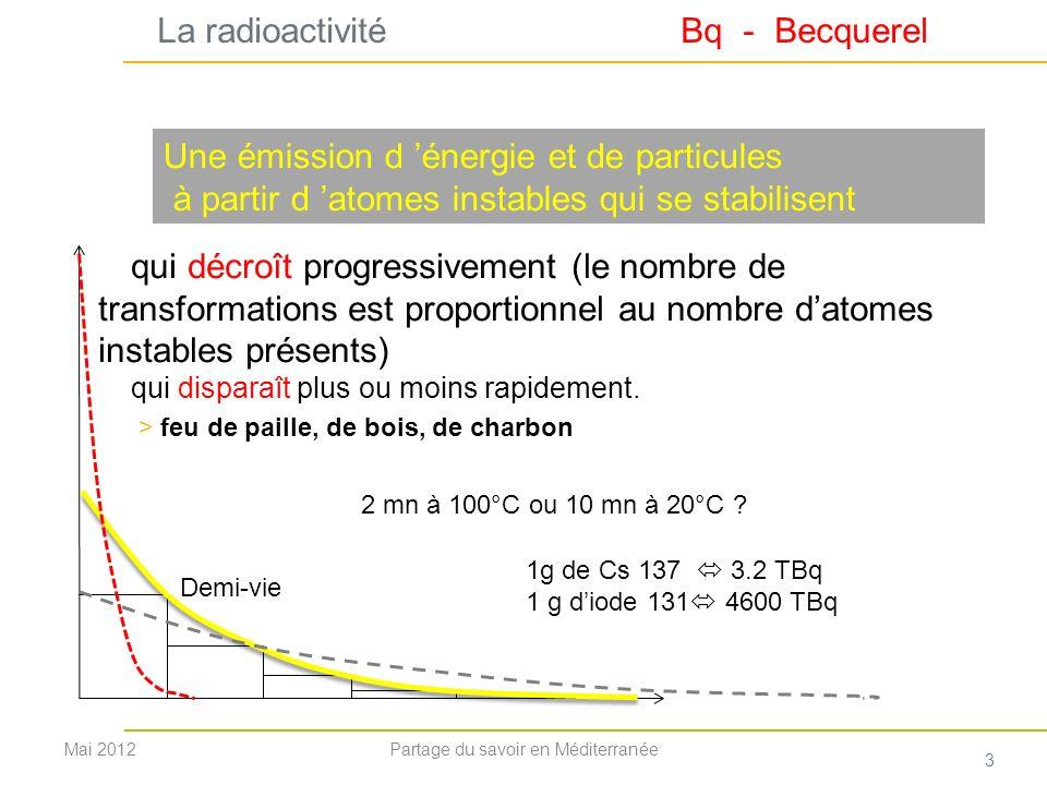 La radioactivité Bq - Becquerel