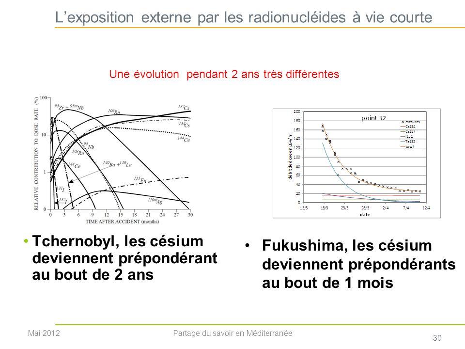 L'exposition externe par les radionucléides à vie courte