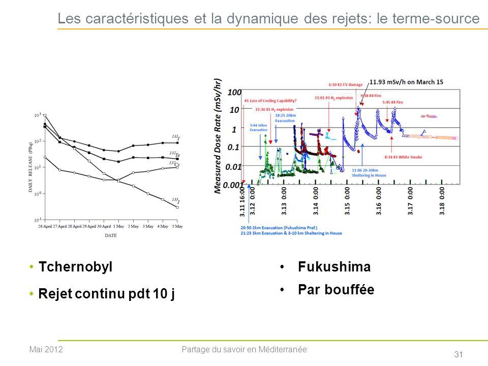 Les caractéristiques et la dynamique des rejets: le terme-source
