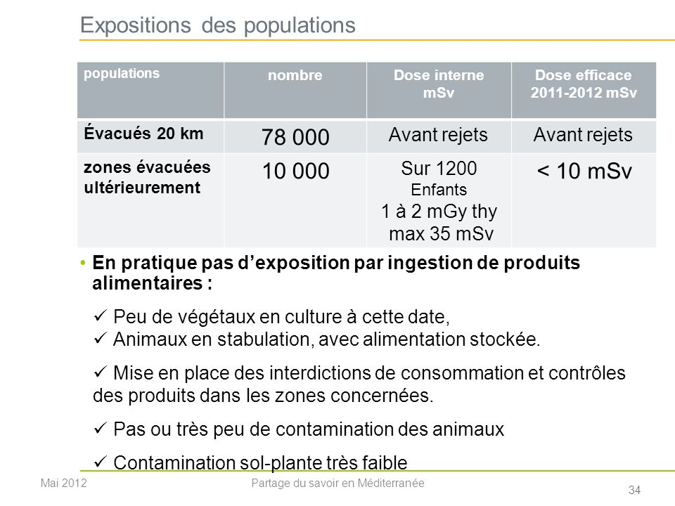 Expositions des populations