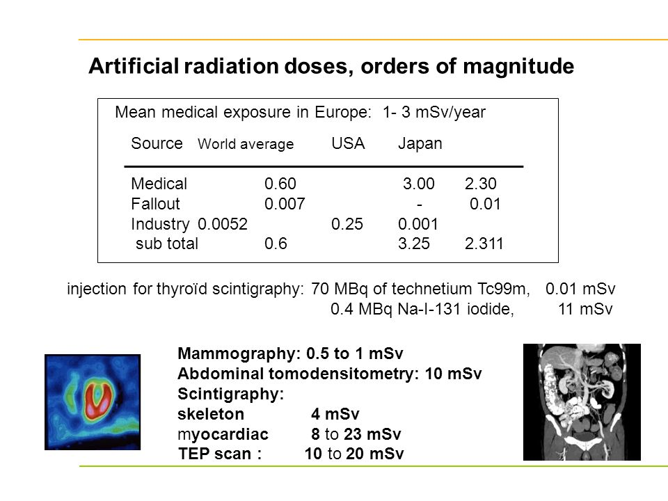Artificial radiation doses, orders of magnitude