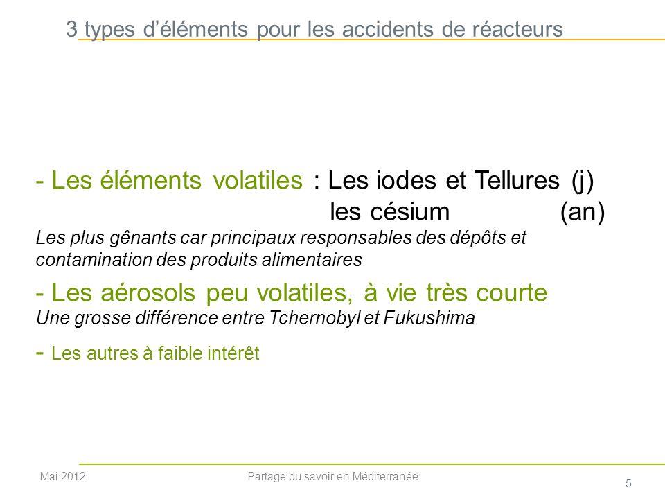 3 types d'éléments pour les accidents de réacteurs
