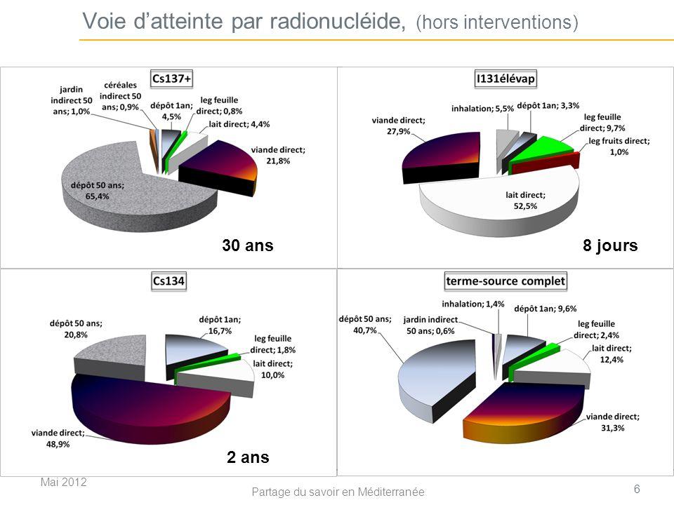 Voie d'atteinte par radionucléide, (hors interventions)