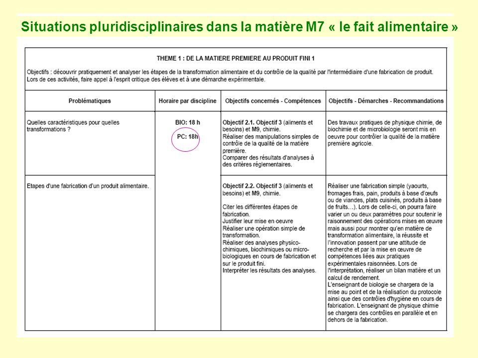 Situations pluridisciplinaires dans la matière M7 « le fait alimentaire »