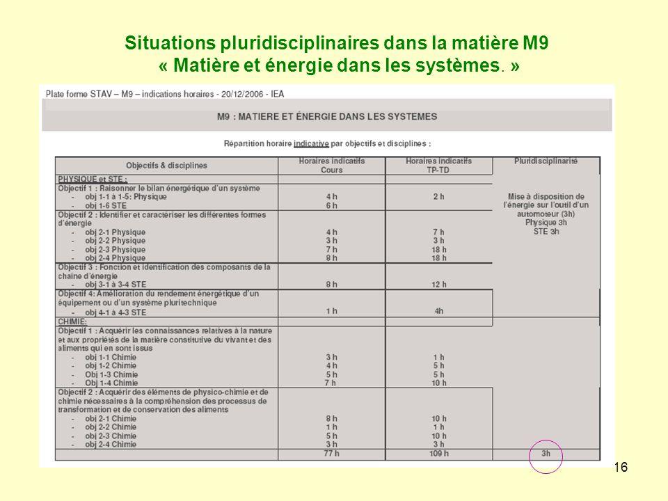 Situations pluridisciplinaires dans la matière M9