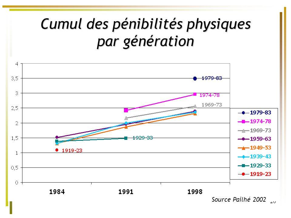 Cumul des pénibilités physiques par génération