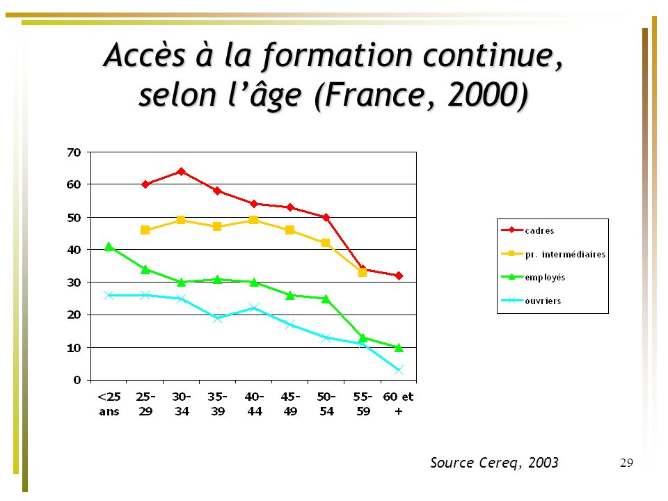 Accès à la formation continue, selon l'âge (France, 2000)