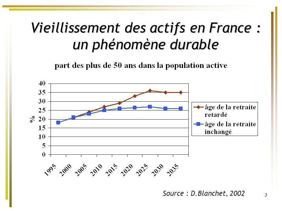 Vieillissement des actifs en France : un phénomène durable