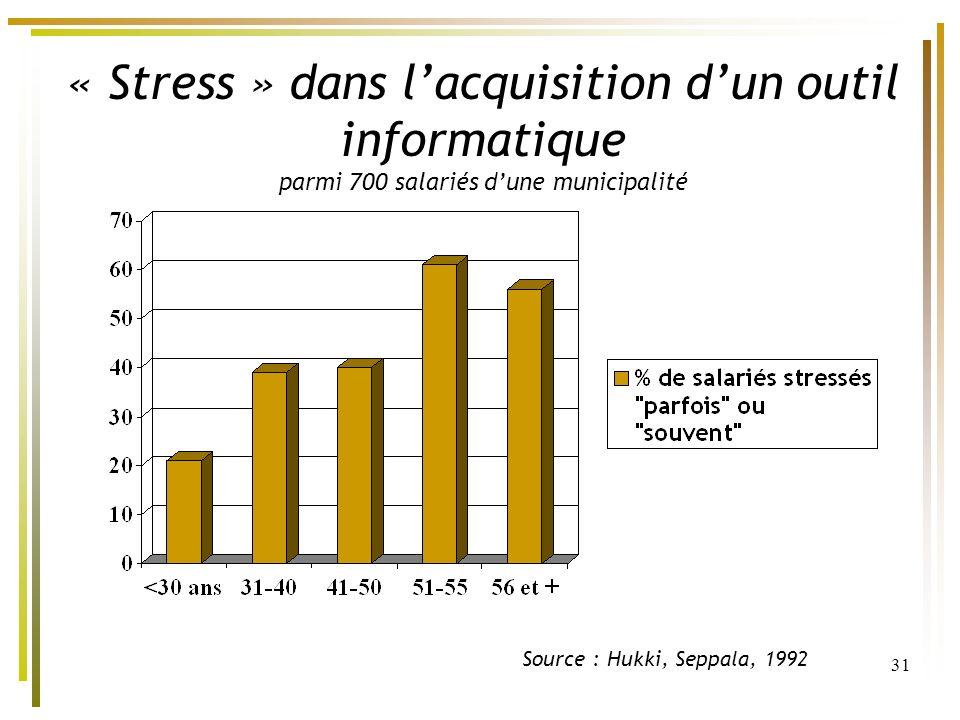 « Stress » dans l'acquisition d'un outil informatique parmi 700 salariés d'une municipalité