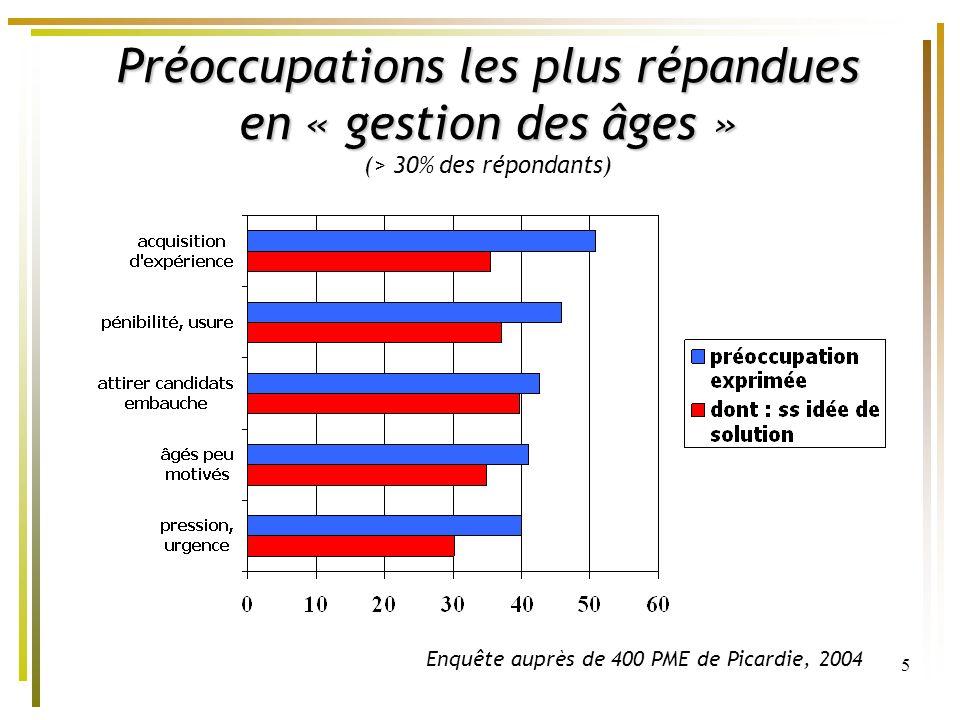 Préoccupations les plus répandues en « gestion des âges » (> 30% des répondants)