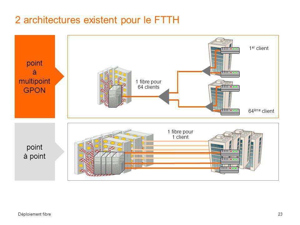 2 architectures existent pour le FTTH