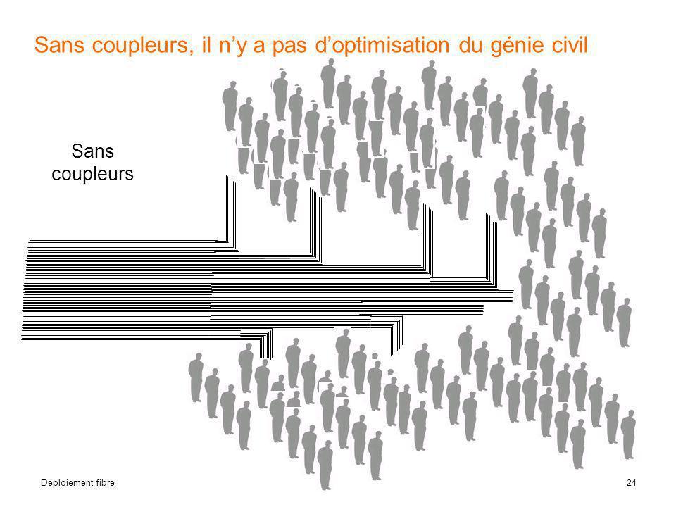 Sans coupleurs, il n'y a pas d'optimisation du génie civil