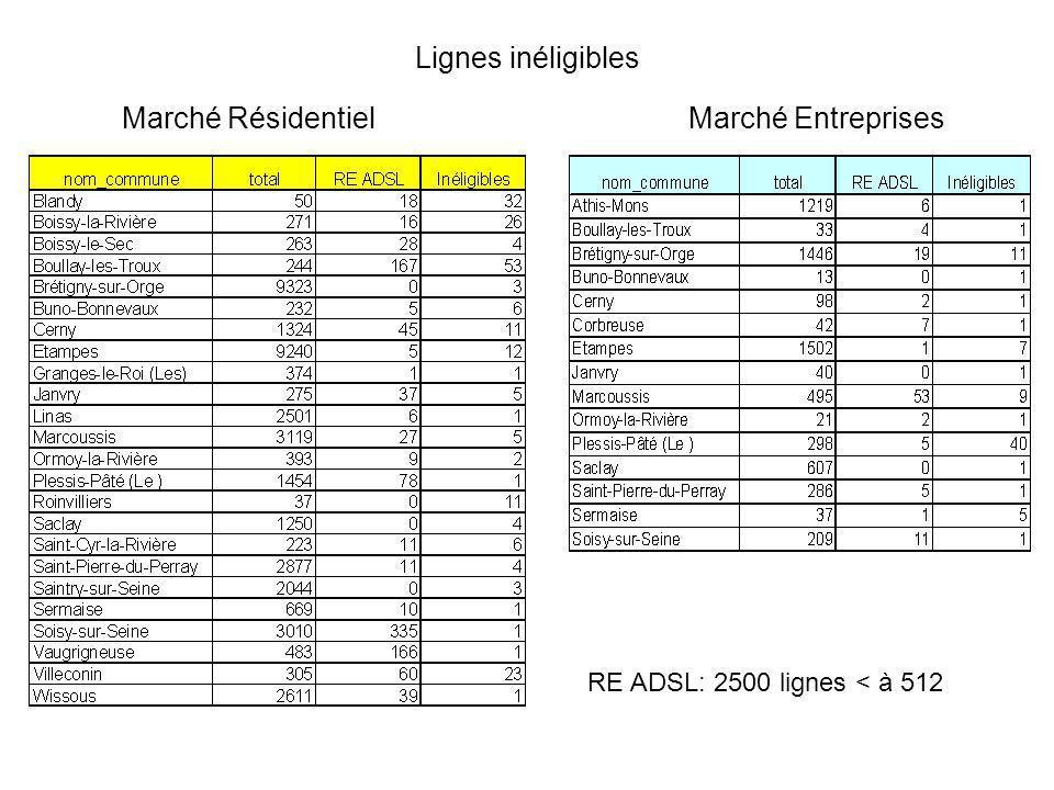 Lignes inéligibles Marché Résidentiel Marché Entreprises
