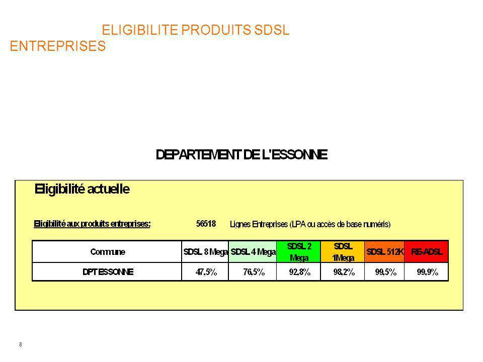 ELIGIBILITE PRODUITS SDSL ENTREPRISES