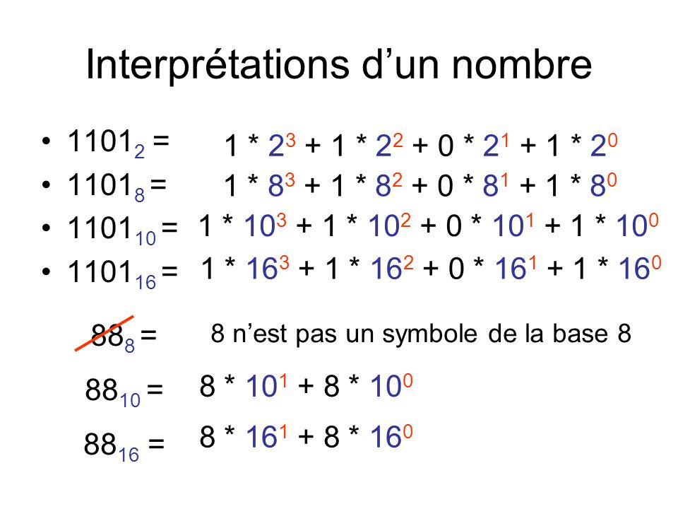 Interprétations d'un nombre