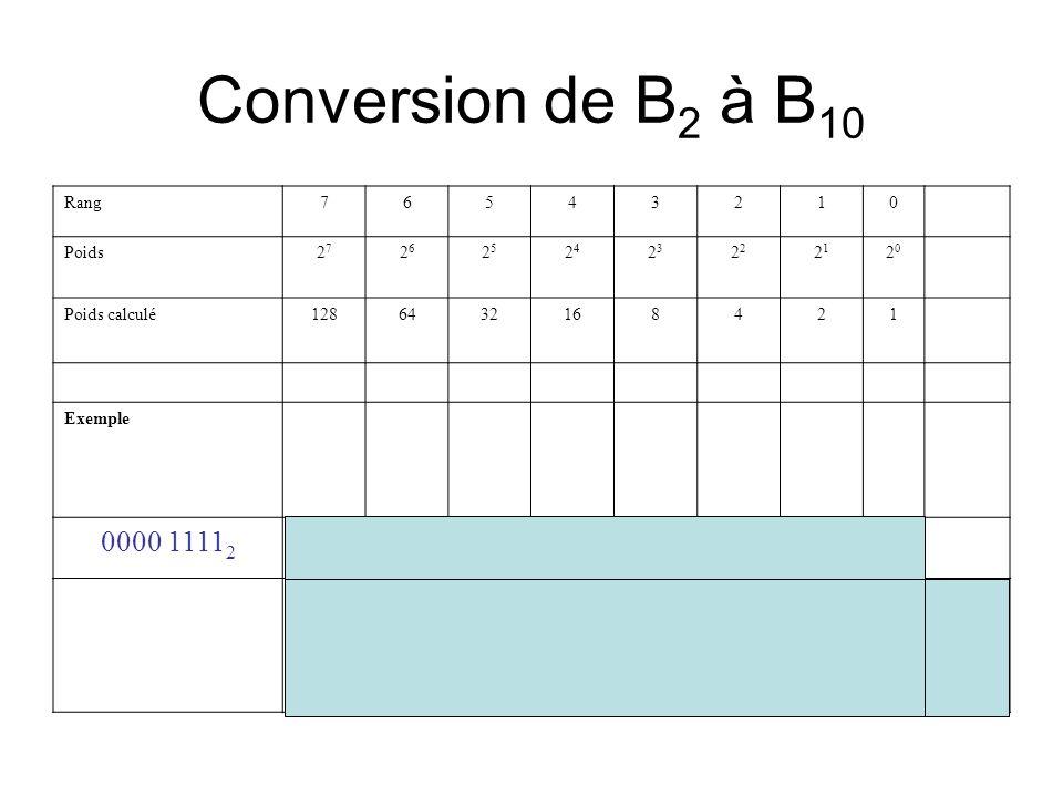 Conversion de B2 à B10 0000 11112 8 + 4 + 2 + =1510 Rang 7 6 5 4 3 2 1