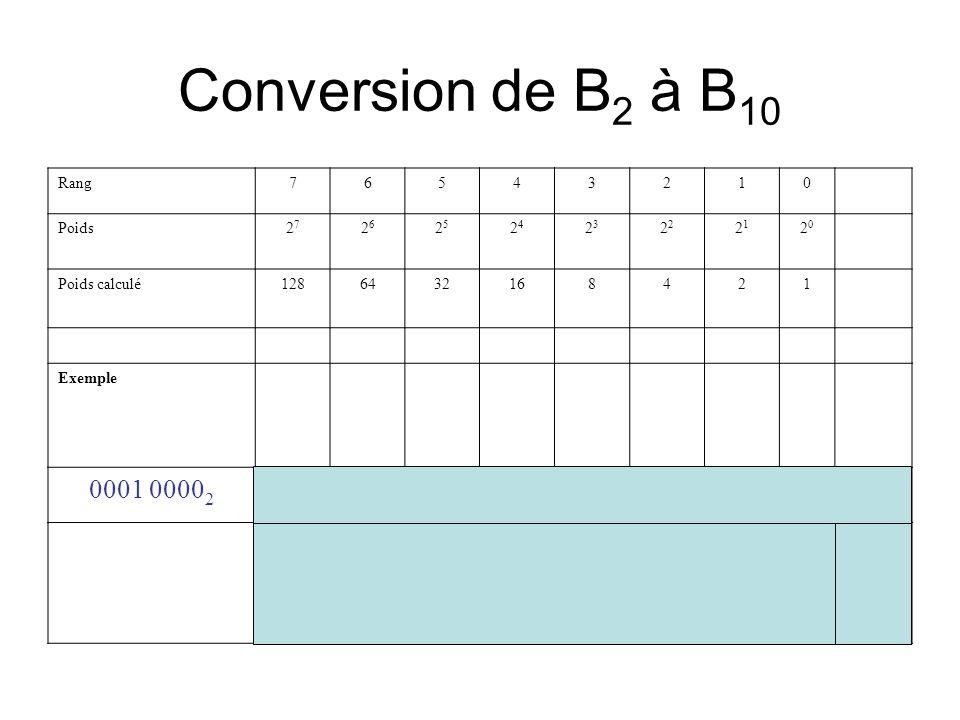 Conversion de B2 à B10 0001 00002 =1610 Rang 7 6 5 4 3 2 1 Poids 27 26
