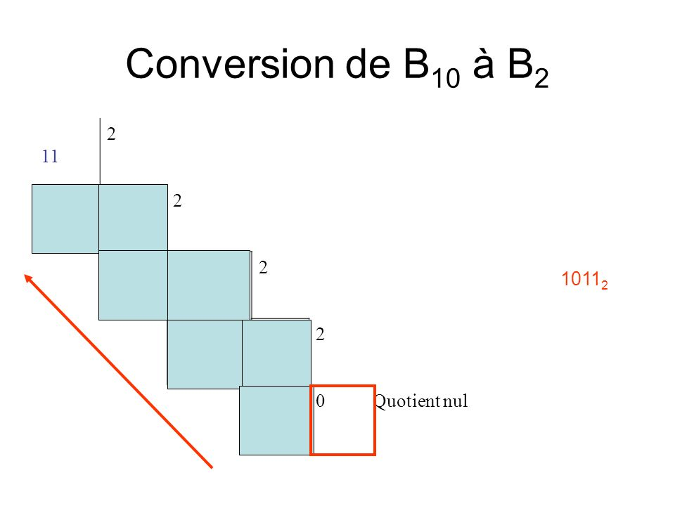 Conversion de B10 à B2 11 2 1 5 Quotient nul 10112