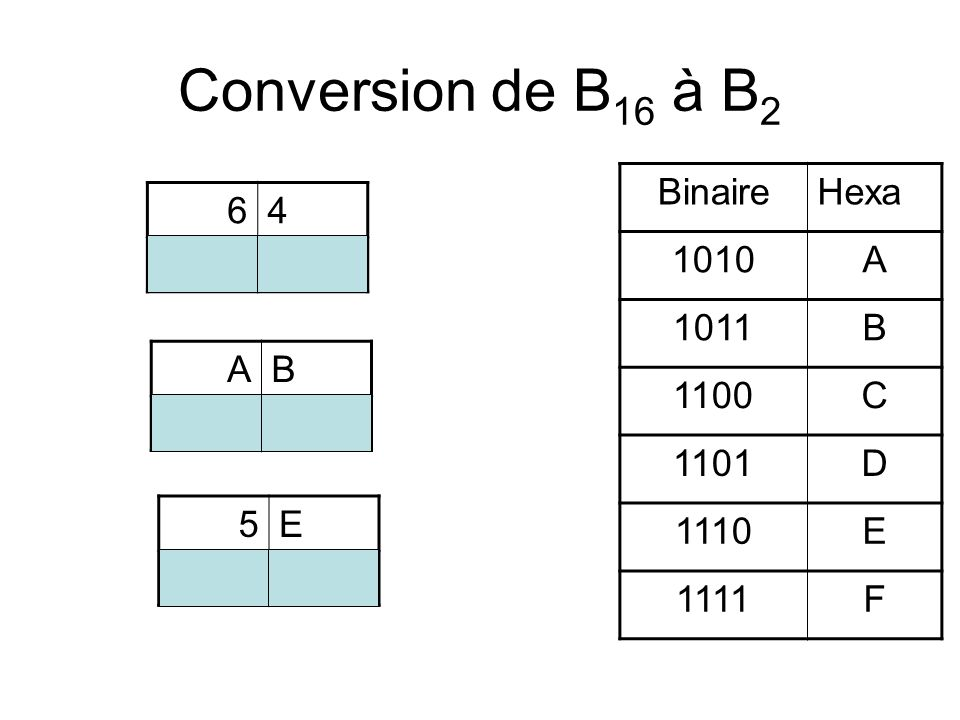 Conversion de B16 à B2 Binaire Hexa 1010 A 1011 B 1100 C 1101 D 1110 E