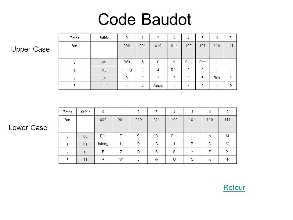 Code Baudot Upper Case Lower Case Retour Poids faible 1 2 3 4 5 6 7