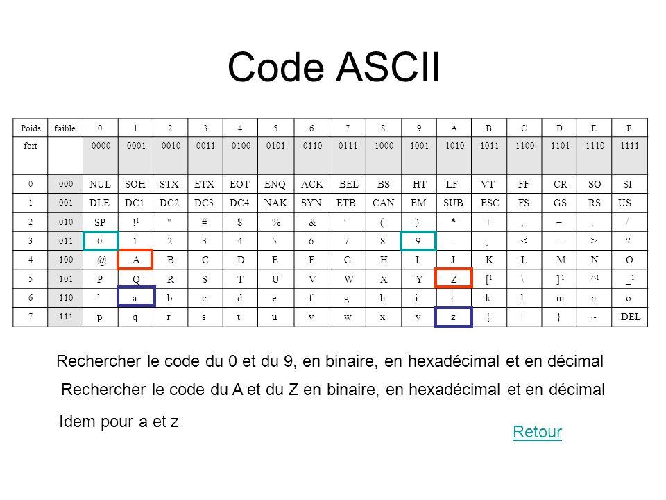 Code ASCII Poids. faible. 1. 2. 3. 4. 5. 6. 7. 8. 9. A. B. C. D. E. F. fort. 0000.
