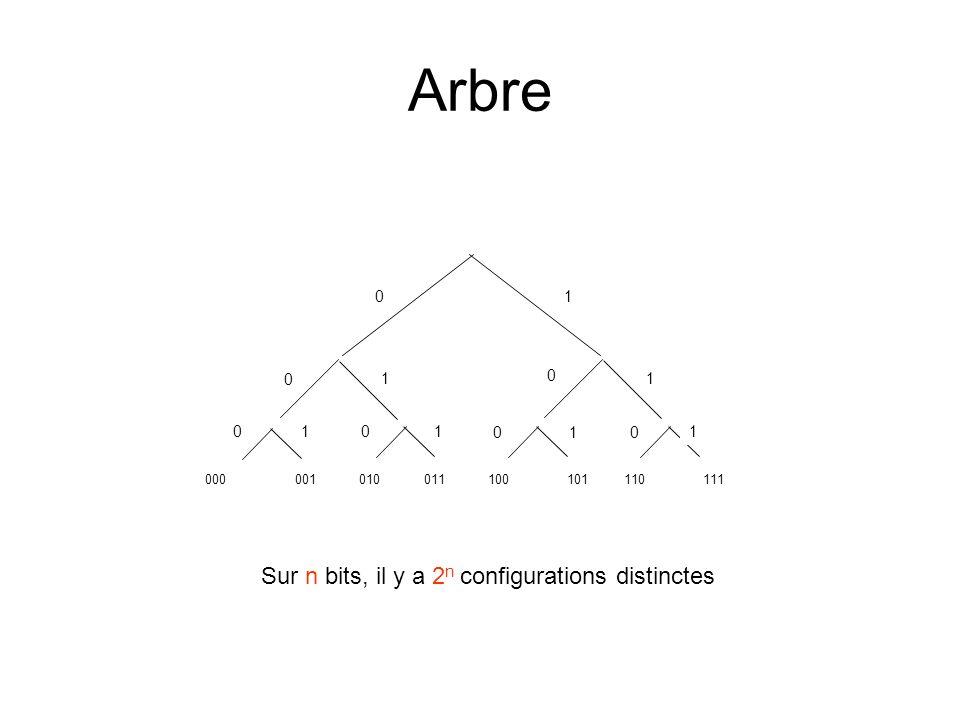 Sur n bits, il y a 2n configurations distinctes