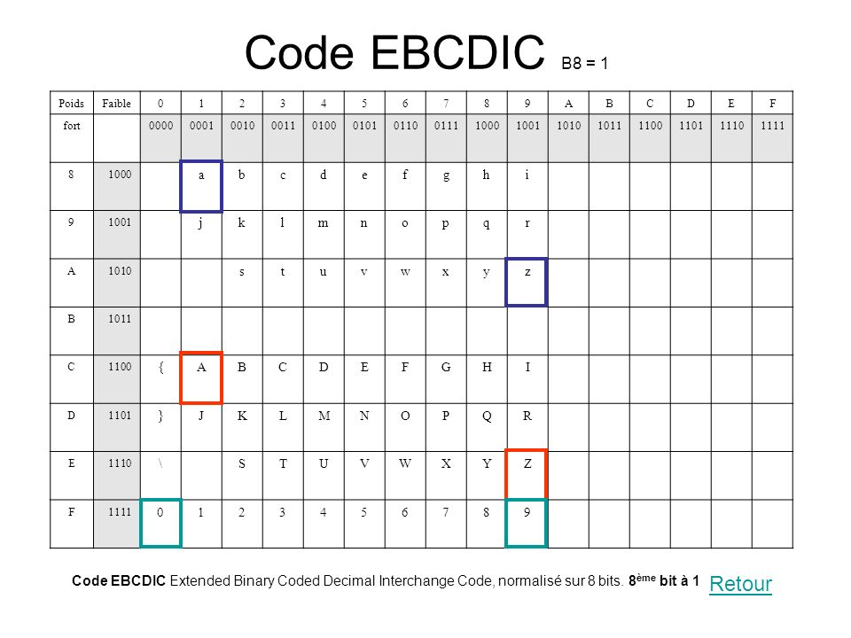 Code EBCDIC B8 = 1 Poids. Faible. 1. 2. 3. 4. 5. 6. 7. 8. 9. A. B. C. D. E. F. fort.