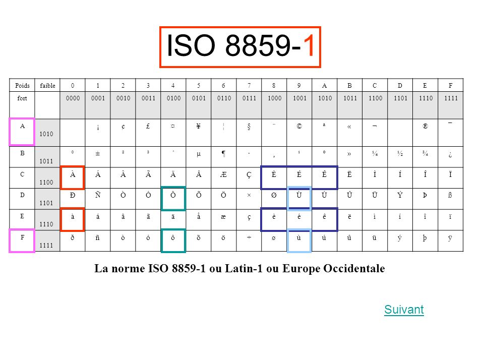 ISO 8859-1 La norme ISO 8859-1 ou Latin-1 ou Europe Occidentale