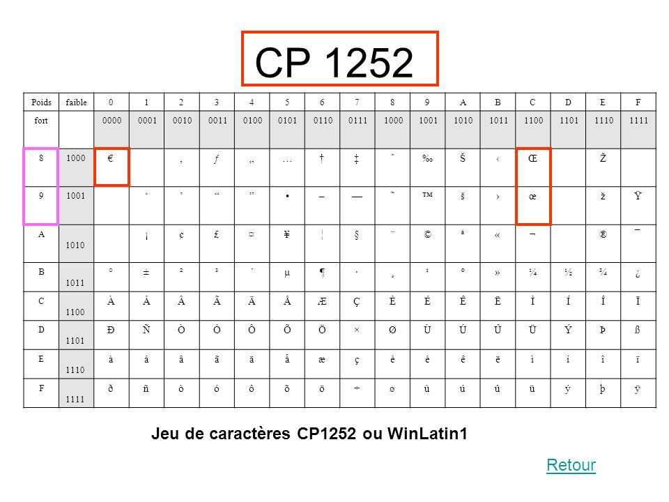 "CP 1252 Jeu de caractères CP1252 ou WinLatin1 Retour € ' ƒ "" … † ‡ ˆ ‰"
