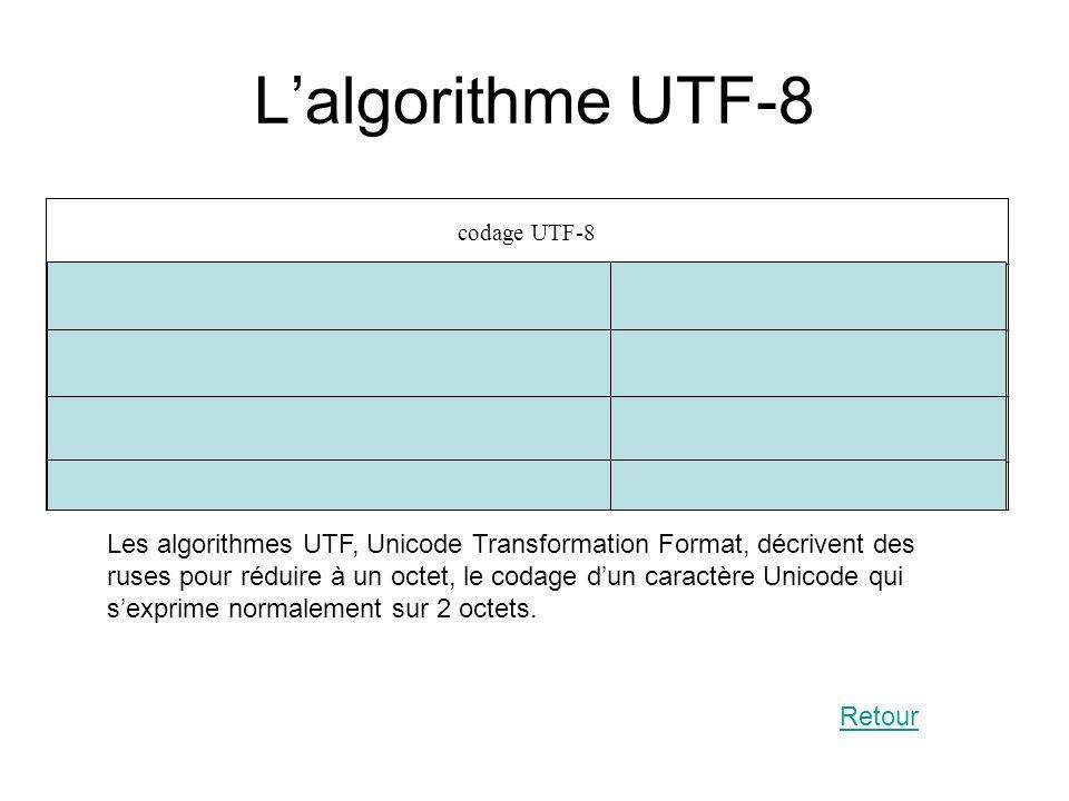 L'algorithme UTF-8 codage UTF-8. 0vvvvvvv. 1 octet codant 1 à 7 bits. 110vvvvv 10vvvvvv. 2 octets codant 8 à 11 bits.