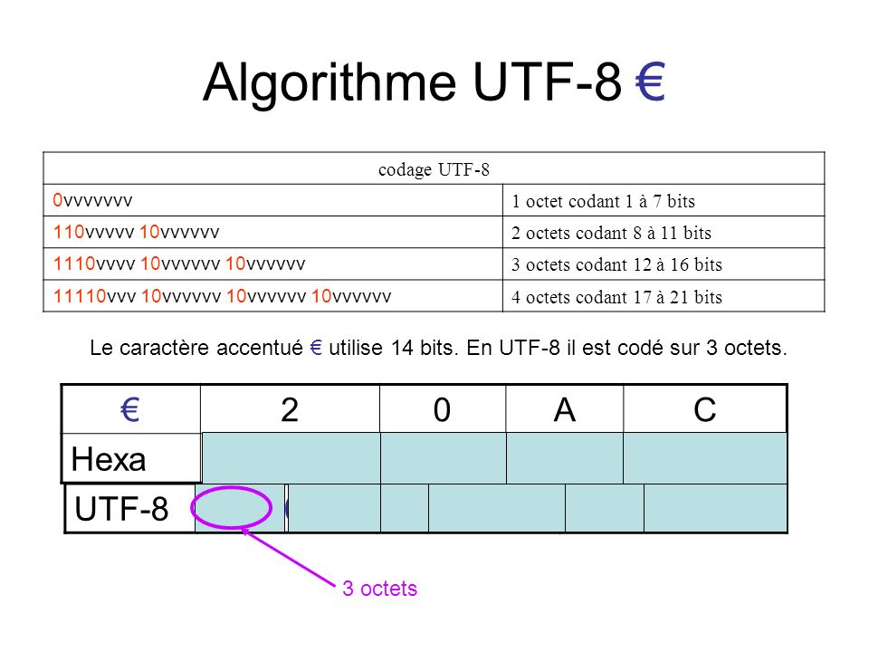 Algorithme UTF-8 € € 2 A C Hexa 0010 0000 1010 1100 UTF-8 11100010