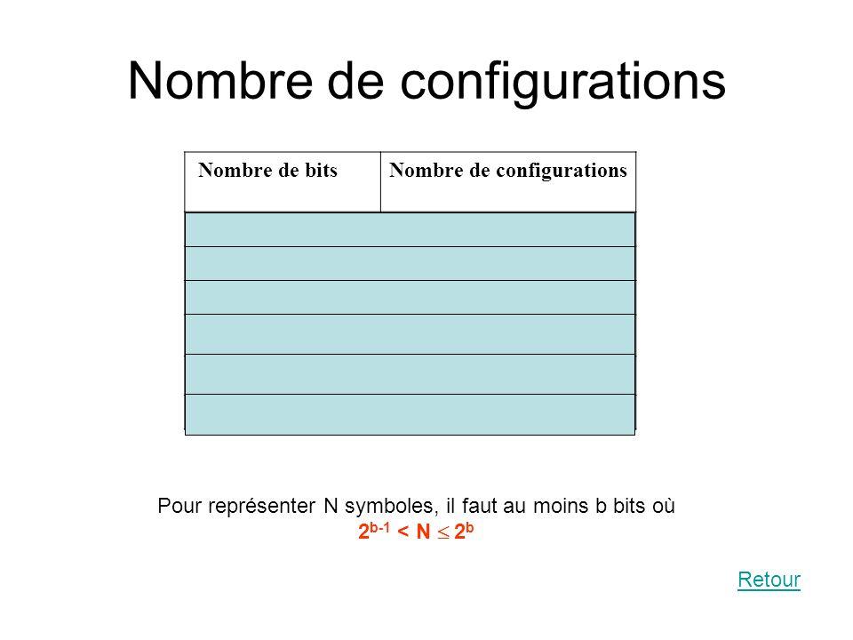Nombre de configurations