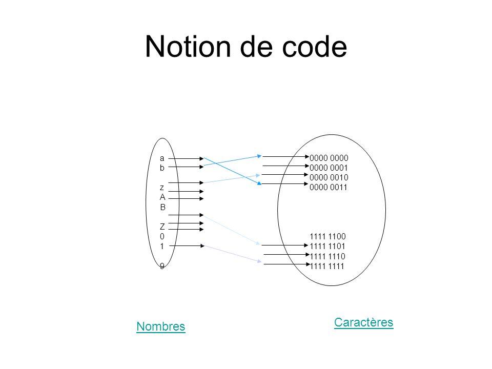 Notion de code Caractères Nombres 0000 0000 0000 0001 0000 0010