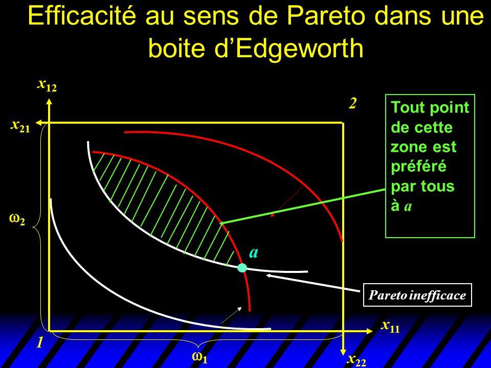 Efficacité au sens de Pareto dans une boite d'Edgeworth
