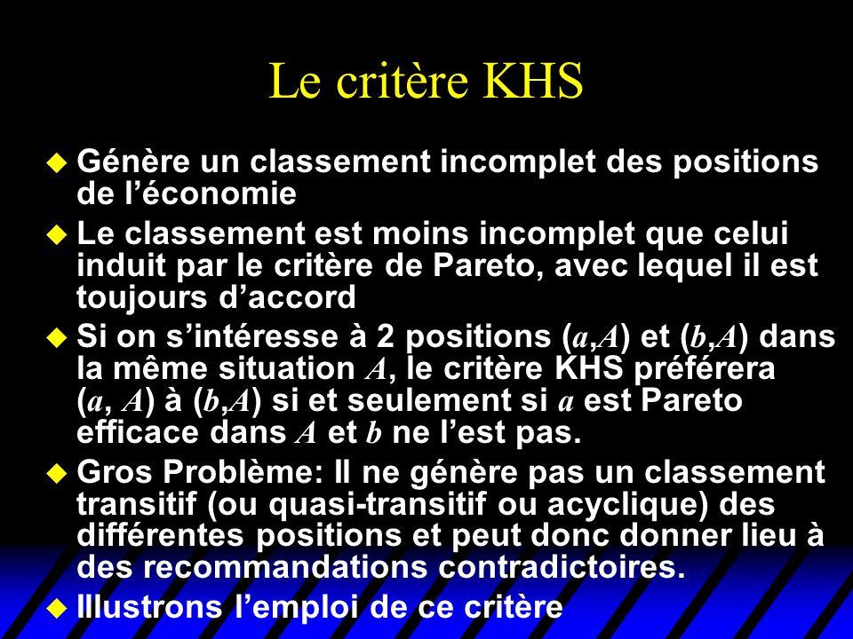 Le critère KHS Génère un classement incomplet des positions de l'économie.