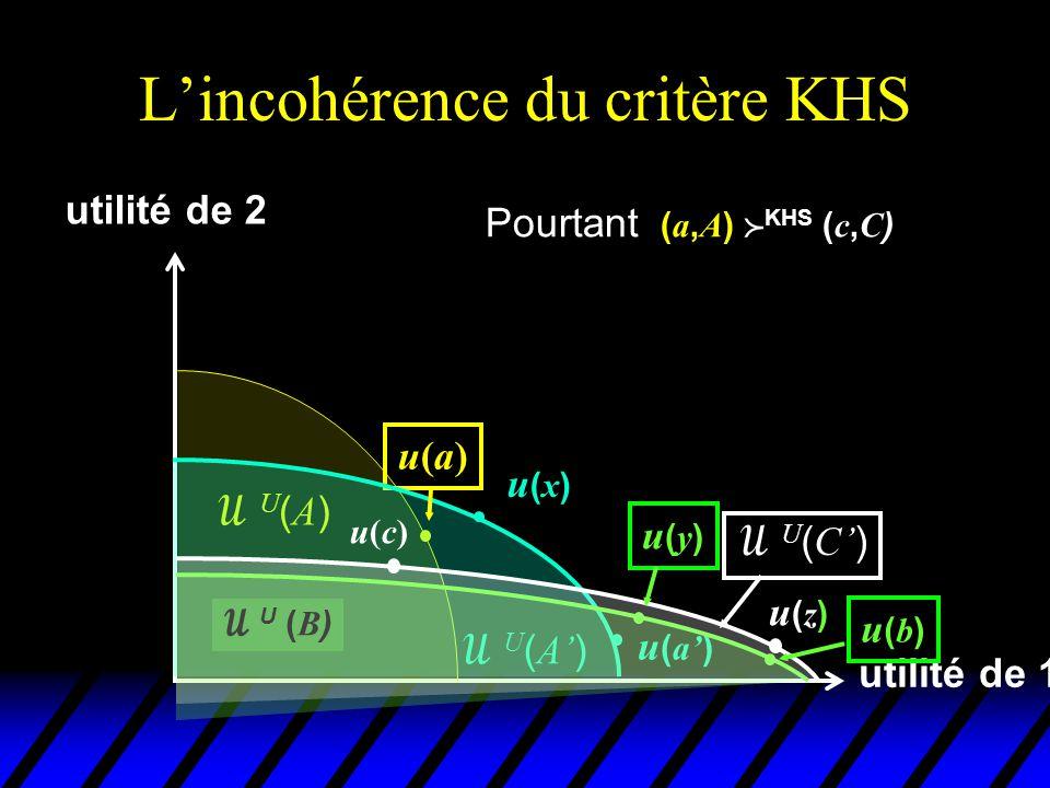 L'incohérence du critère KHS