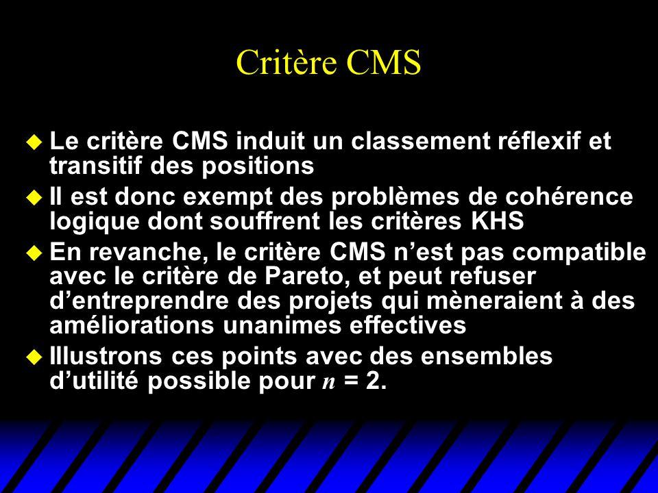Critère CMS Le critère CMS induit un classement réflexif et transitif des positions.