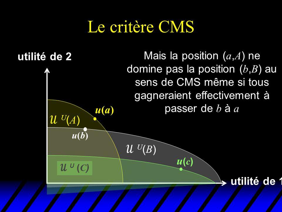 Le critère CMS utilité de 2.