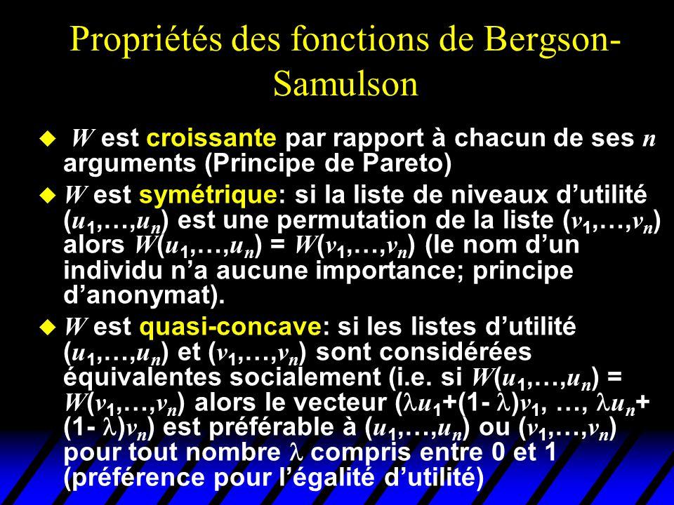 Propriétés des fonctions de Bergson-Samulson