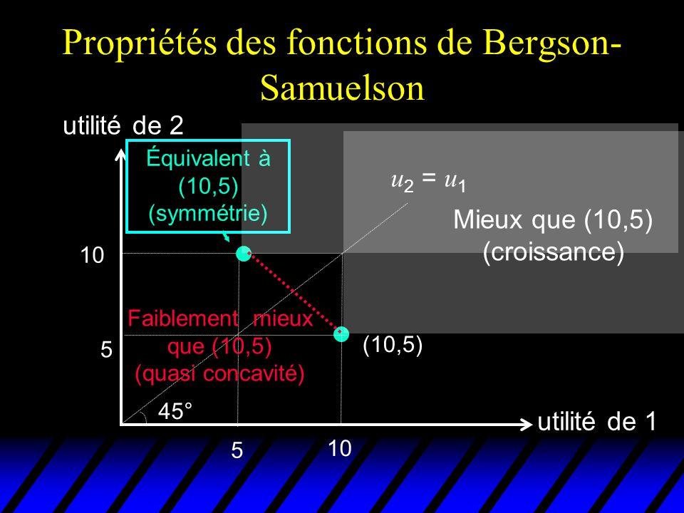 Propriétés des fonctions de Bergson-Samuelson