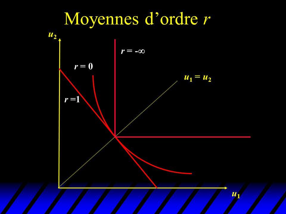 Moyennes d'ordre r u2 r = - r = 0 u1 = u2 r =1 u1