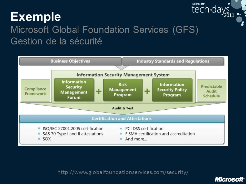 Exemple Microsoft Global Foundation Services (GFS) Gestion de la sécurité